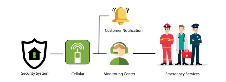 How-Does-Cellular-Monitoring-Work