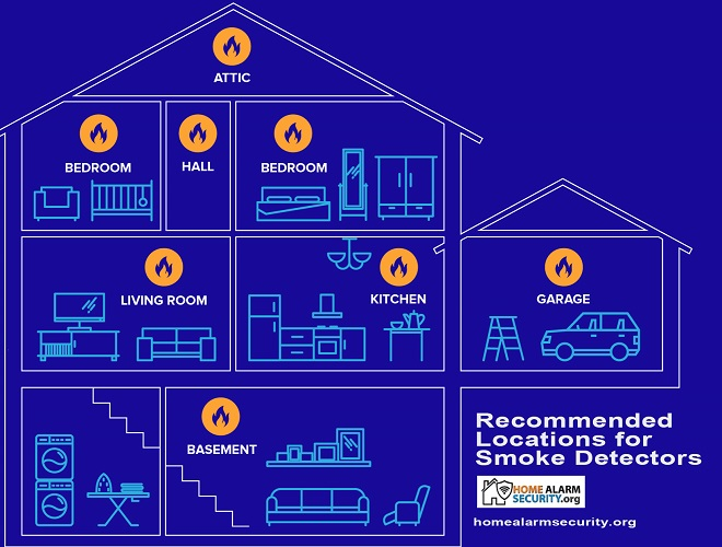 Guide: Recommended Locations for Smoke Detectors